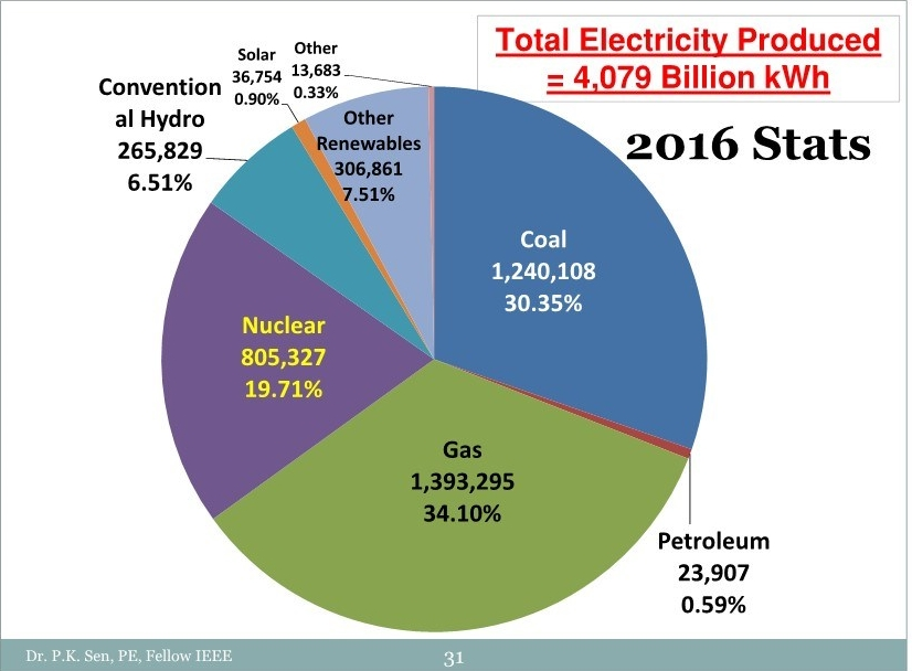 2016 MWH stats